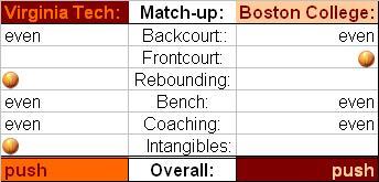BC match ups hoops 14