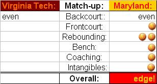 Maryland hoops  match ups