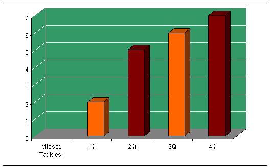 GT tackling chart