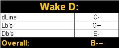 Wake D 14