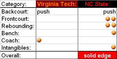 NC State match ups