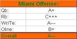 Miami letter grades 15