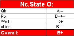 NC State O 15