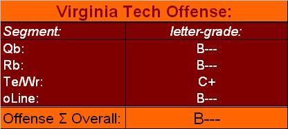 VT O letter grades midway 15