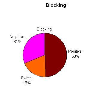 cuse-blocking