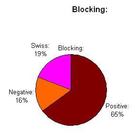 blocking-grades
