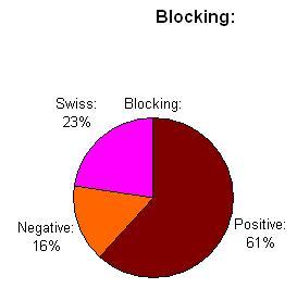uva-blocks