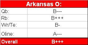 ark-o-grades